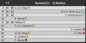 Benfica result