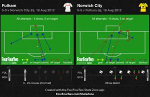Fulham-V-Norwich